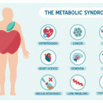 Metabolic Syndrome   Symptoms, Causes, Natural Treatments