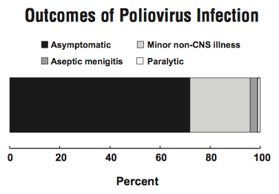 http://www.cdc.gov/vaccines/pubs/pinkbook/downloads/polio.pdf